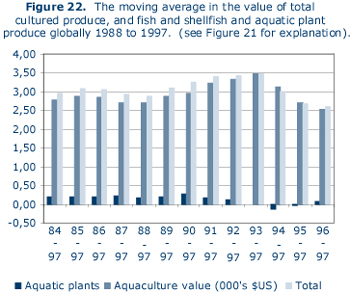A Global Perspective of Aquaculture in the New Millennium