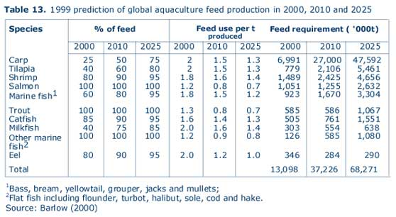 Nutrition and Feeding for Sustainable Aquaculture