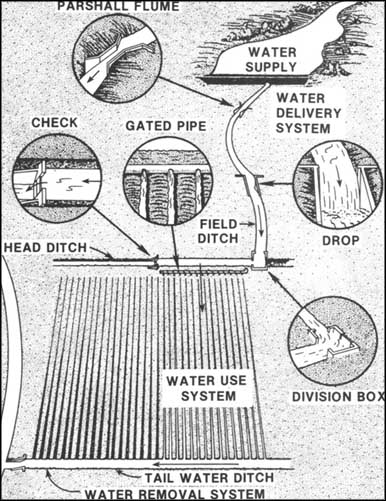 Surface Irrigation Diagram