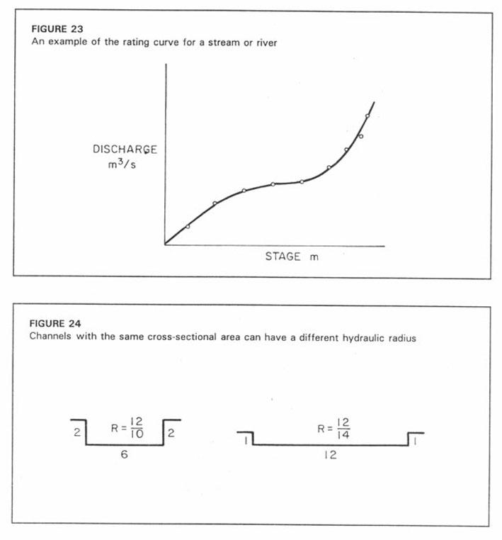 Field measurement of