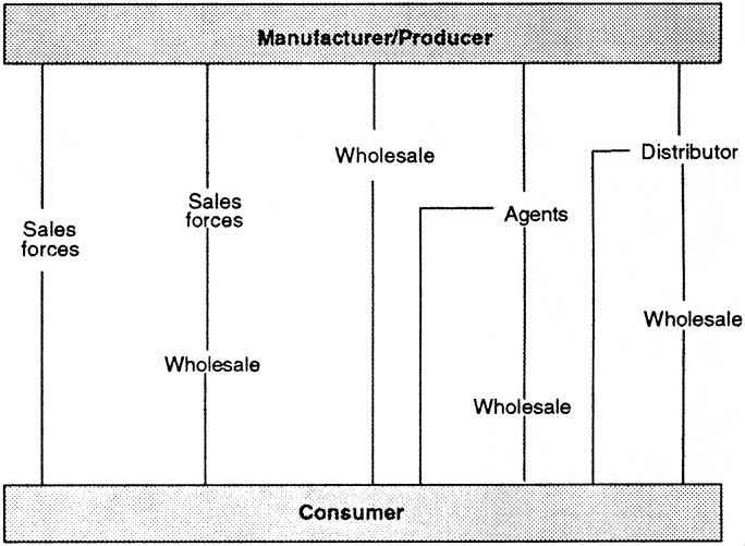 Chapter 10: Distribution Decisions
