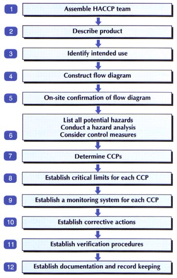 section 3 the hazard analysis and critical control point (haccplogic sequence for application of haccp