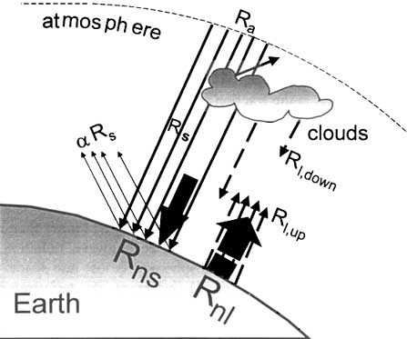 Chapter 3 - Meteorological data