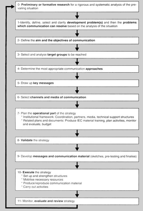 1  Process of drawing up of a multimedia communication strategy