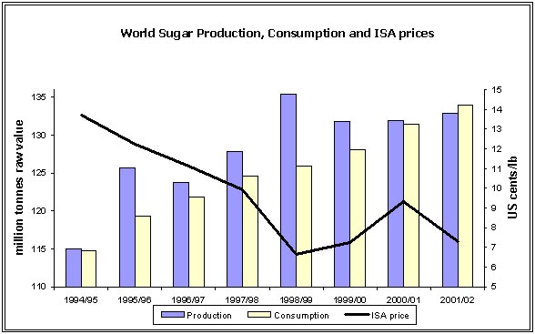 Views of the International Sugar Organization