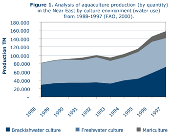Status and Development Trends of Aquaculture in the Near East