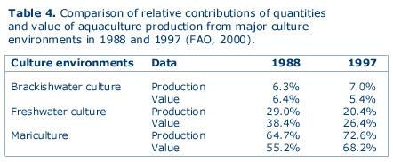 Aquaculture Development Trends in Europe