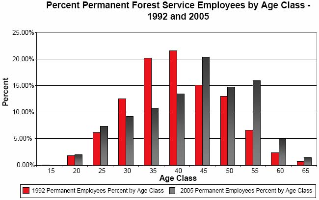 Re-inventing the United States Forest Service: evolution of