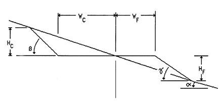 CHAPTER 3 ROAD DESIGN