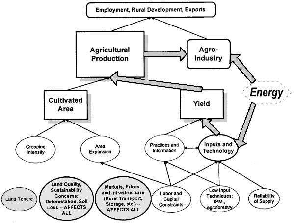 Chapter 4  Scenarios of energy and agriculture in Africa