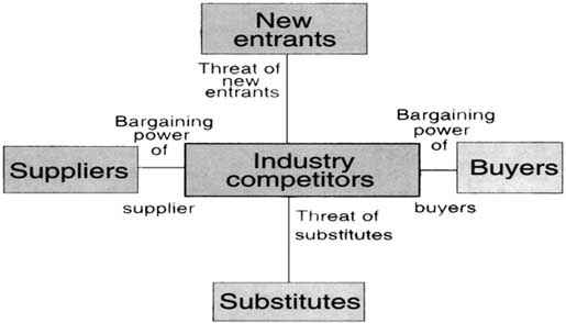 Chapter 6: A Competitive Analysis And Strategy