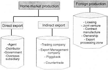 Figure 7 2 Methods Of Foreign Market Entry