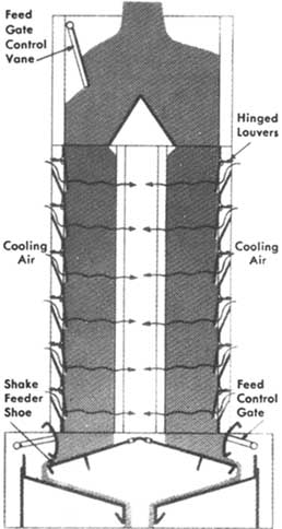 Chapter 18  Feed Milling Processes