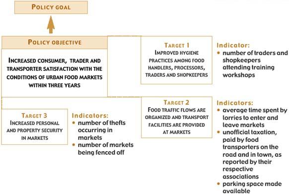 Urban Food Supply and Distribution - Policies, Strategies