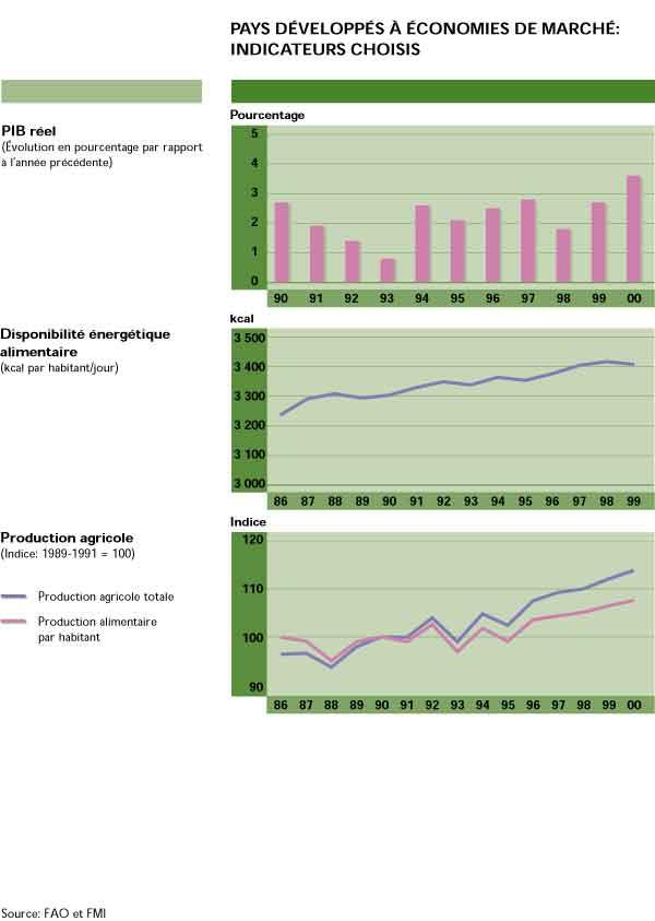 La Situation Mondiale De Lalimentation Et De Lagriculture 2001