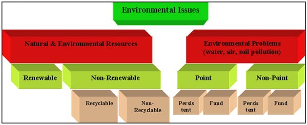 Chapter 1  Why caring for the environment