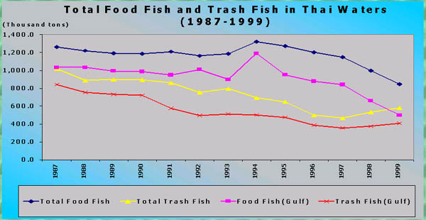 THE IMPACT OF INTERNATIONAL FISH TRADE ON FOOD SECURITY IN