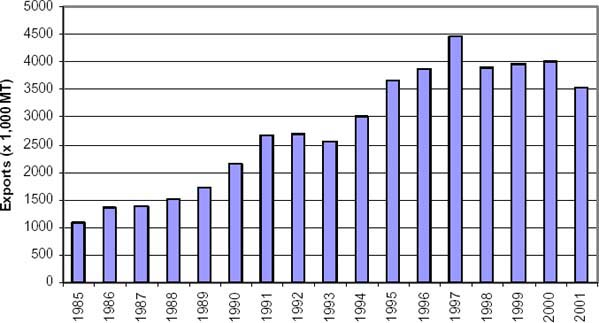 The World Banana Economy, 1985-2002