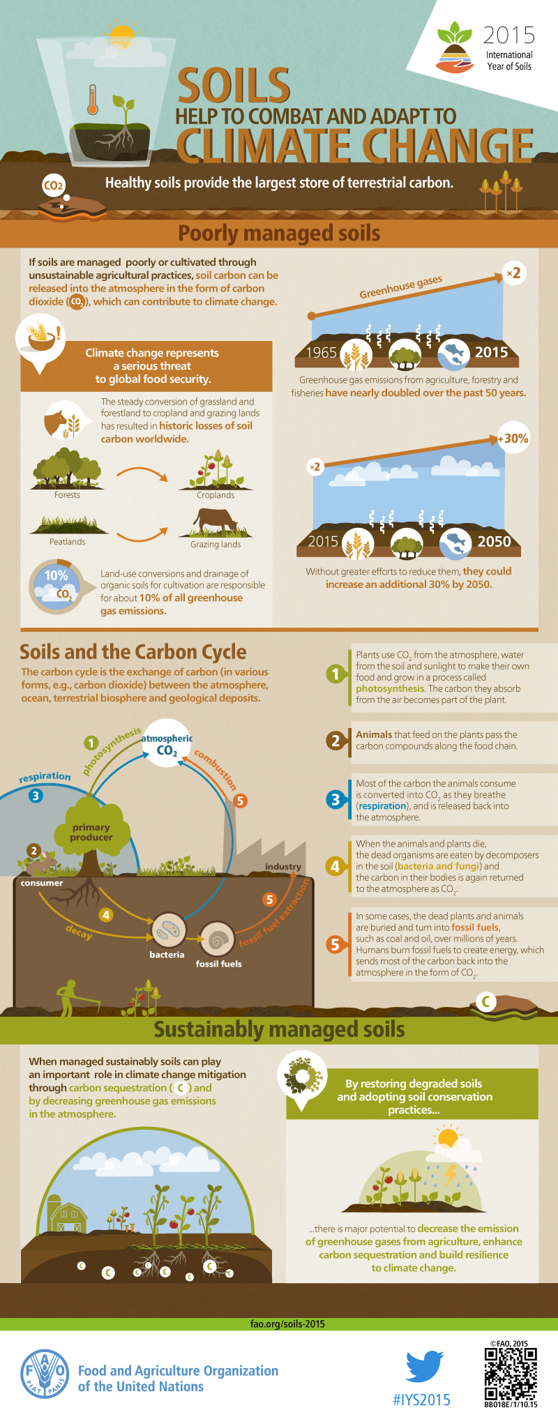 soil resources information Soil as a resource  we use your linkedin profile and activity data to personalize ads and to show you more relevant ads.