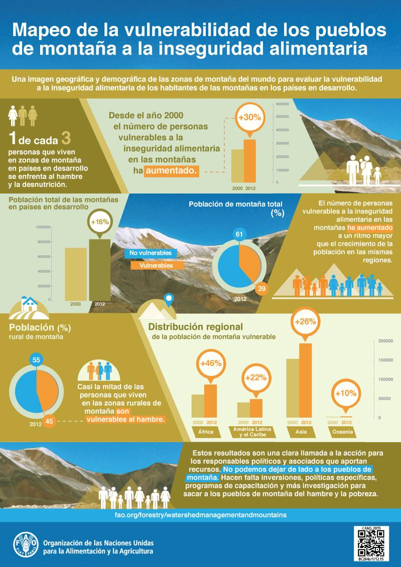 Mapeo de la vulnerabilidad de pueblos de montaña a la inseguridad alimentaria