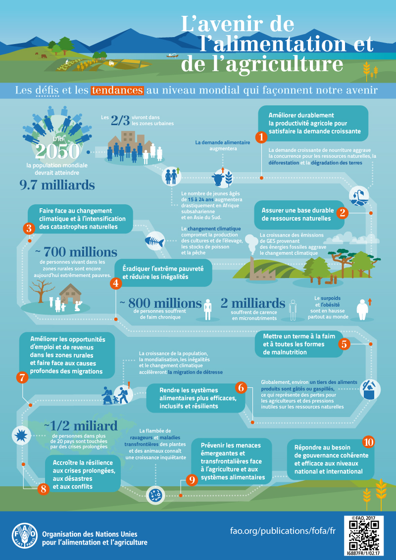 [Infographies] FAO (Organisation des Nations Unies pour l'alimentation et l'agriculture) FAO-Infographic-TheFutureOfFoodAndAgriculture-fr