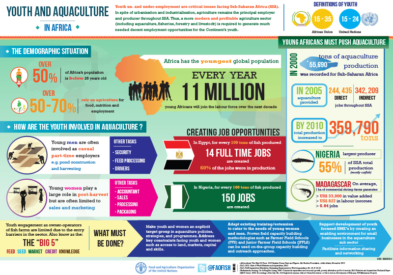Youth and Aquaculture in Africa