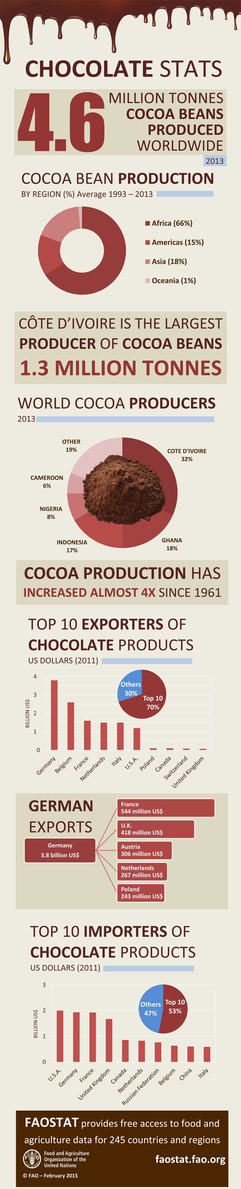 Chocolate: facts and figures