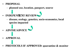 This figure represents a code of practice for the responsible use of introduced species. The process is interactive in order to modify proposals and act on advise of review