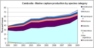 Chart 1 –Marine Capture Production by Species Category – Cambodia