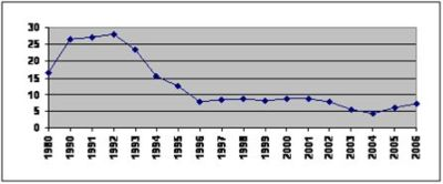 Figure 1. Total fish production in Uzbekistan in 1980-2006 ('000 tonnes).