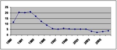 Figure 3.  Pond fish production in Uzbekistan in 1980–2006 ('000 tonnes).