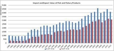 Figure 9 — Denmark — Import and export value of fish and fishery products