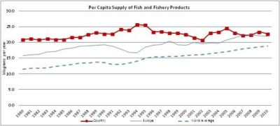Figure 12 — Denmark — Per capita supply of fish and fishery products