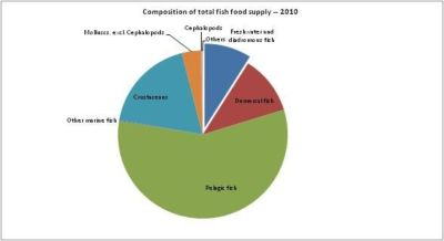 Figure 13 — Denmark — Composition of total fish food supply — 2010