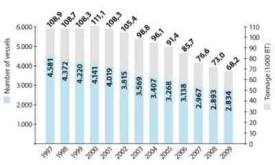 Figure 18 — Denmark — Number and tonnage of fishing vessels 1997 – 2009