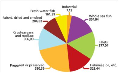 Figure 23 – Danish exports of fish and fishery products 2009 by major product groups (million EUR).