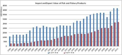 Figure 8 – Canada - Import and export value of fish and fishery products