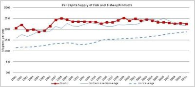 Figure 11 – Canada - Per capita supply of fish and fishery products