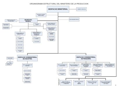 Figure 2 – Peru - Structure of the Ministry of Production