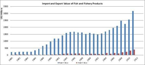 FAO Fisheries & Aquaculture - Fishery and Aquaculture