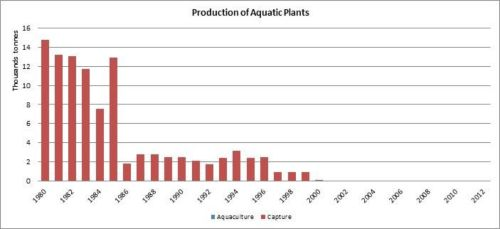 Figura 2 – Argentina – Producción de plantas acuáticas/Production of aquatic plants