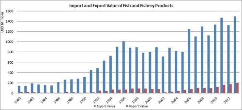 Figura 8 – Argentina – Valor de las importaciones y exportaciones de pescado y productos pesqueros/Import and export value of fish and fishery products