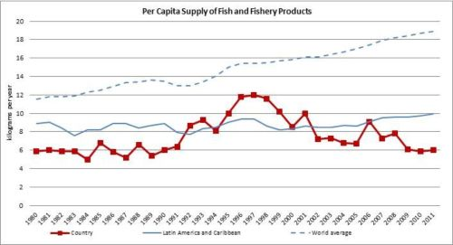 Figura 11 – Argentina – Suministro per cápita de pescado y productos pesqueros/Per capita supply of fish and fishery products