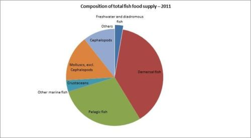 Figura 12 – Argentina – Composición del suministro total de pescado y productos pesqueros - 2011/Composition of total fish food supply - 2011