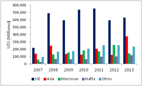 Figura 15 – Argentina - Divisas de productos pesqueros exportados por bloques comerciales entre 2007 y 2013/Foreign Exchange of exported fishery products according to commercial sectors between 2007 and 2013