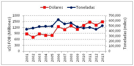 Figura 16– Argentina - Evolución de las exportaciones de productos pesqueros totales en el período 2001-2013/Evolution of total fishery products exportation in the period 2001-2013