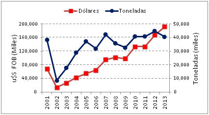 Figura 17 – Argentina - Evolución de las importaciones de productos pesqueros de peces y moluscos en el período 2003 -2013/Evolution of fish and moluscs products importation in the period 2001-2013