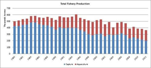 Figure 1 - Italy - Total fishery production