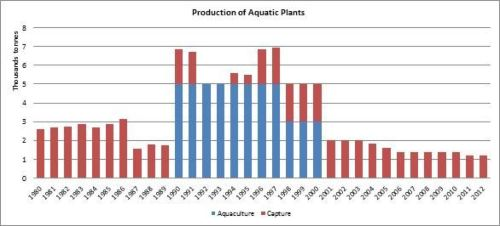 Figure 3 - Italy - Production of aquatic plants