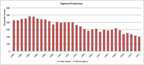 Figure 4 - Italy - Capture production